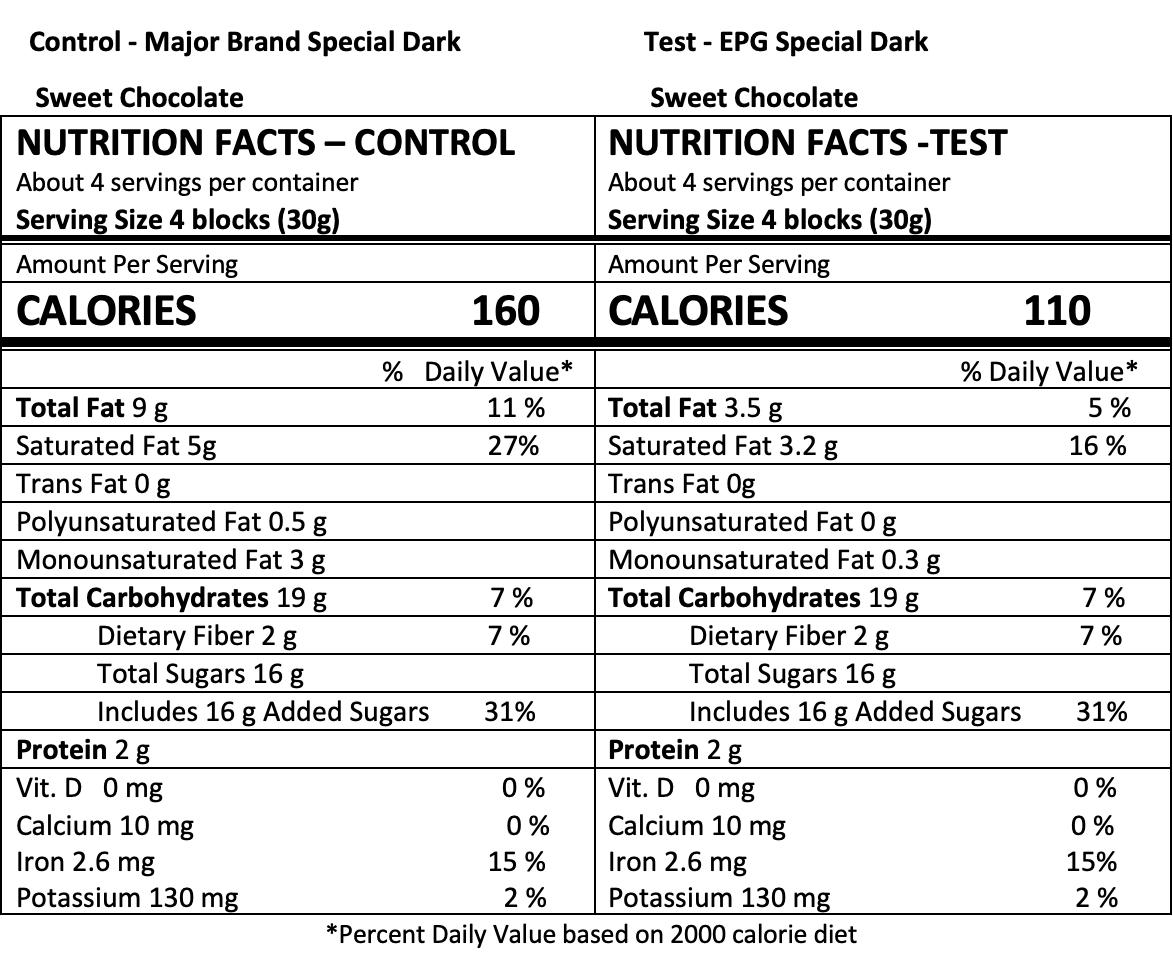 Nutrition panel dark chocolate