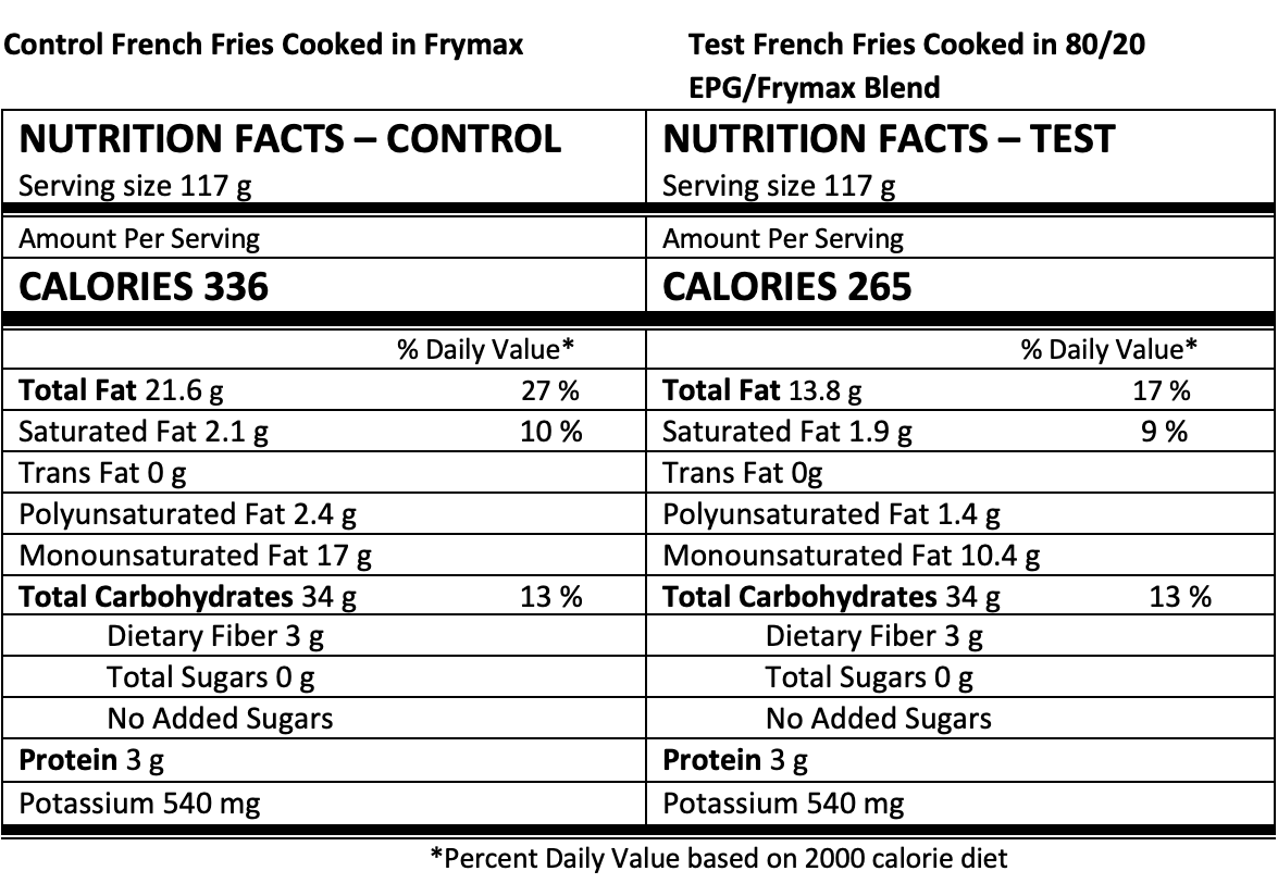 Nutrition panel French fries