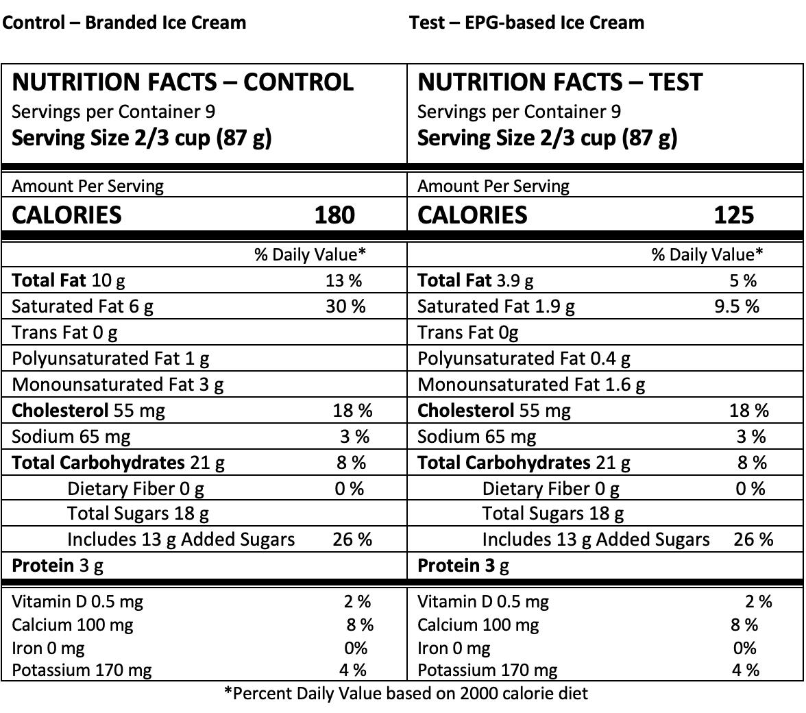 Nutrition panel ice cream