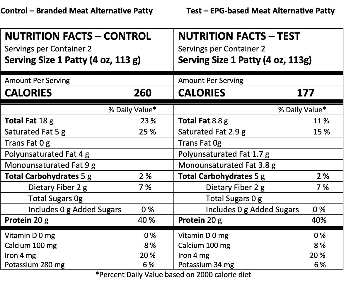 Nutrition panel meat alternative patty