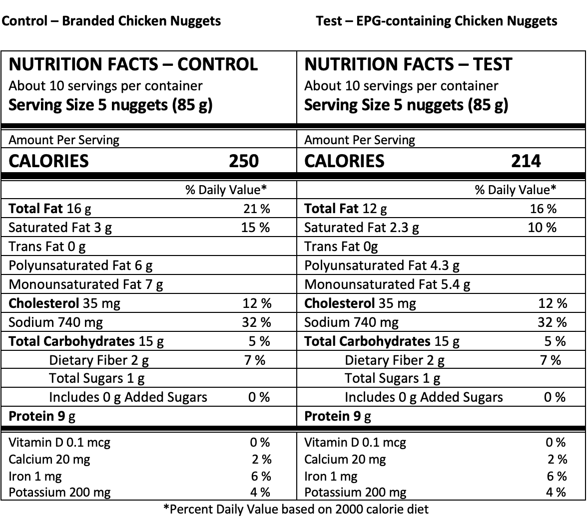 Nutrition panel chicken nuggets