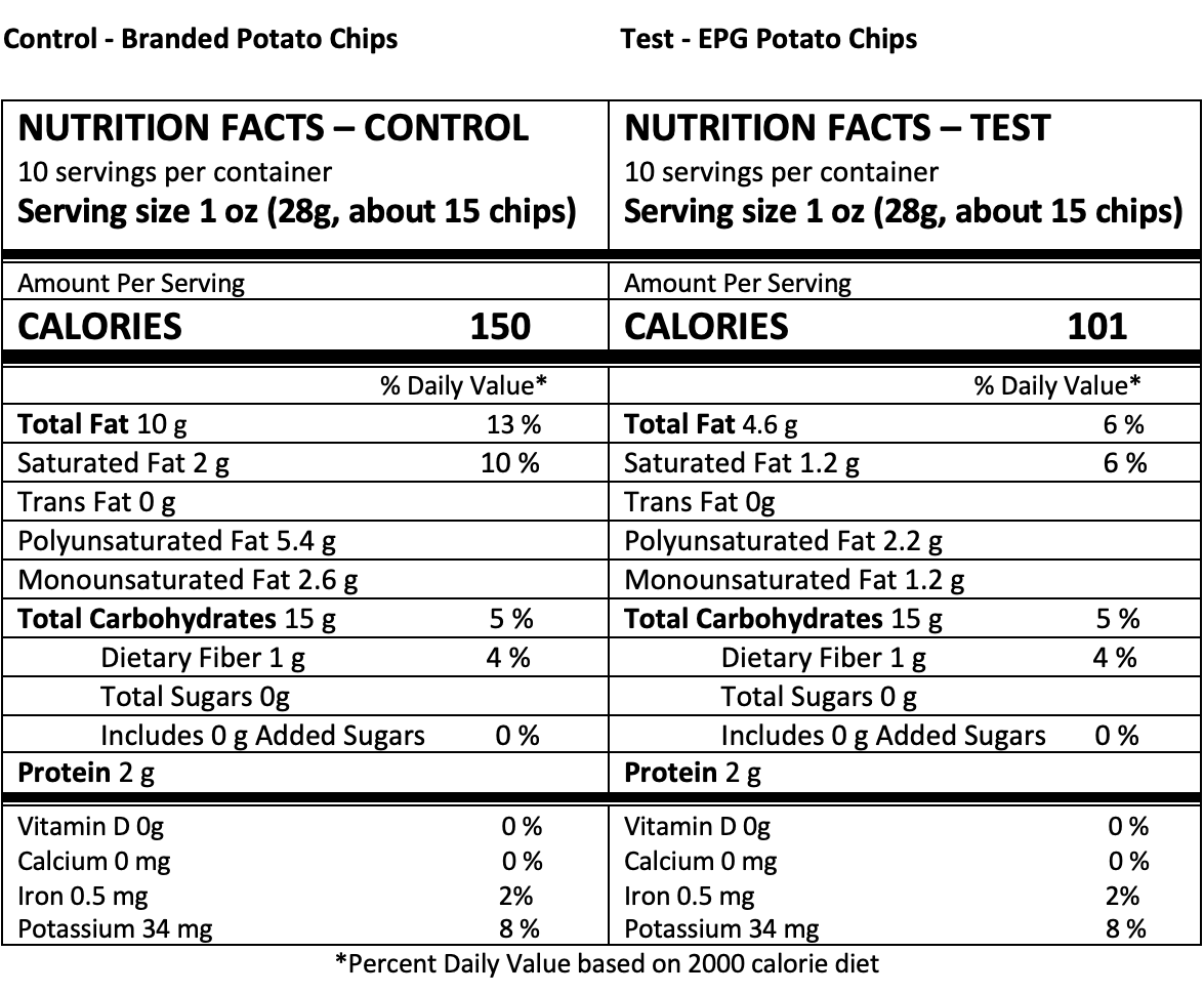 Potato chips nutrition panel