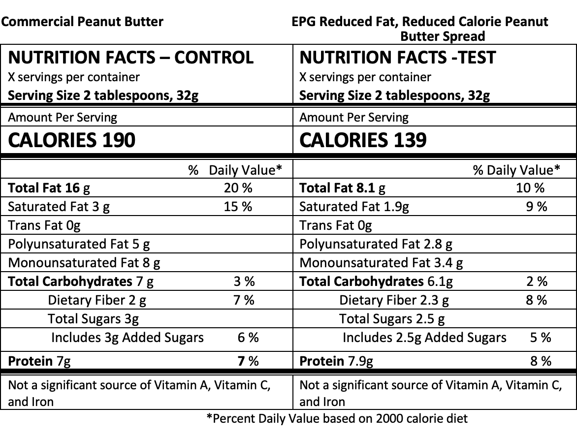 Nutrition panel - reduced fat peanut butter