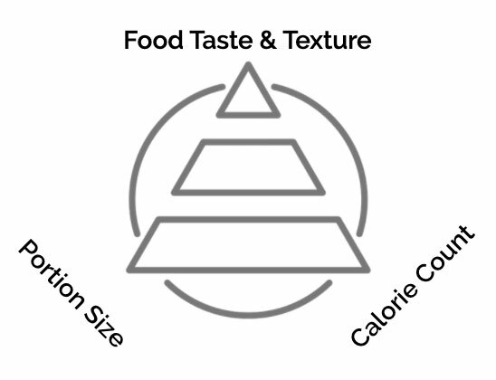 About food triangle